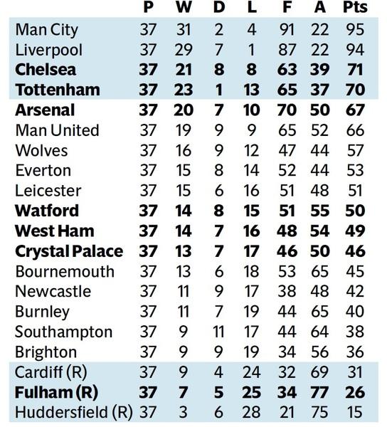 England Championship League Table 17 18