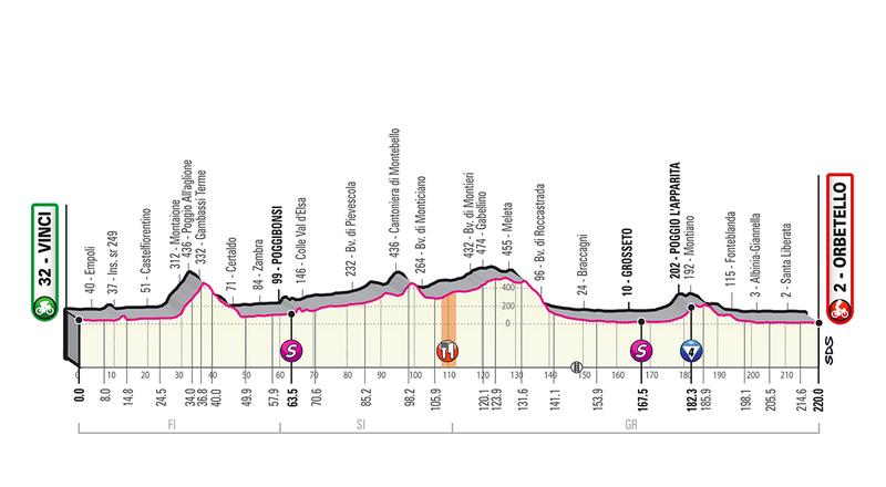 Perfil de la etapa del Giro: hoy lunes 220km entre Vinci y Orbetello