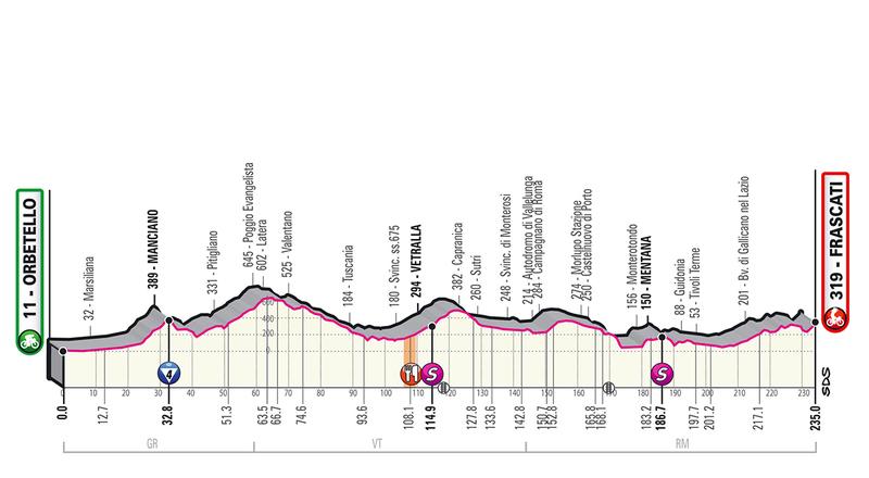 El perfil de la 4a etapa del Giro 2019
