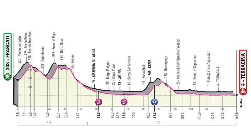 Perfil de la etapa de hoy en el Giro