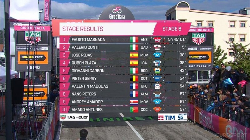 TOP10 de la 6ª etapa del Giro