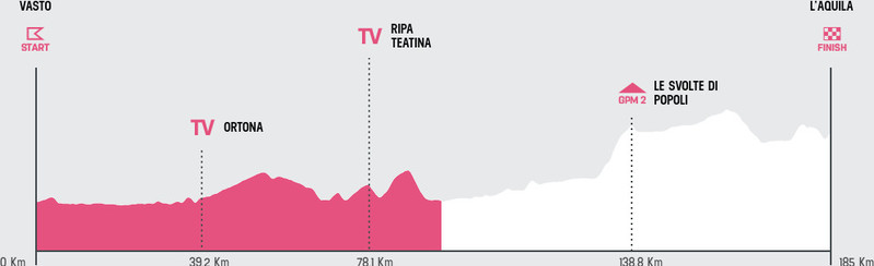 Esta es la situación de carrera en la 7ª etapa del Giro de Italia 2019