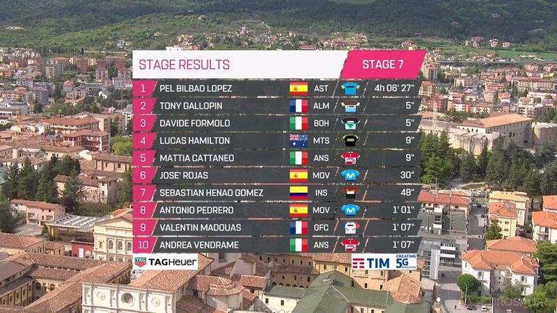 CLASIFICACIÓN de la 7ª etapa del Giro de Italia 2019