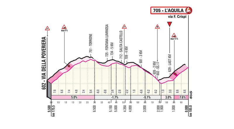 PERFIL del tramo final de esta 7ª etapa del Giro de Italia