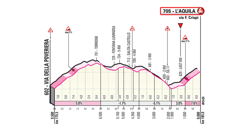 FINAL de la 7ª etapa del Giro de Italia. Este sube y baja es el responsable de que todo el mundo intente coger la fuga de hoy