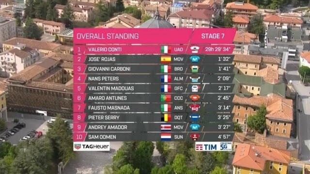 TOP 10 de la general del Giro de Italia 2019 tras la 7ª etapa