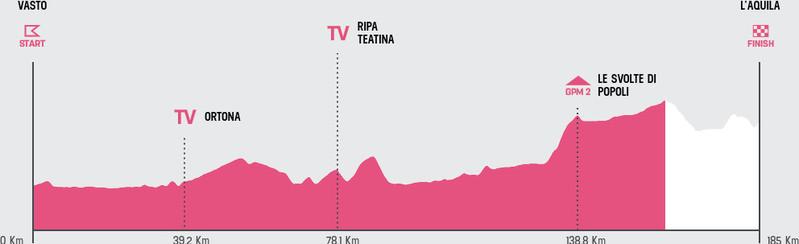 Esta es la situación actual de la carrera en la 7ª etapa del Giro de Italia 2019