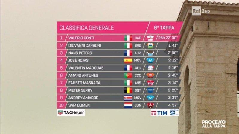 TOP 10 de la general completamente nuevo antes de disputar esta 7ª etapa del Giro 2019