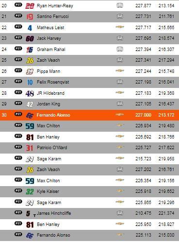 El segundo intento de Alonso en la Indy500