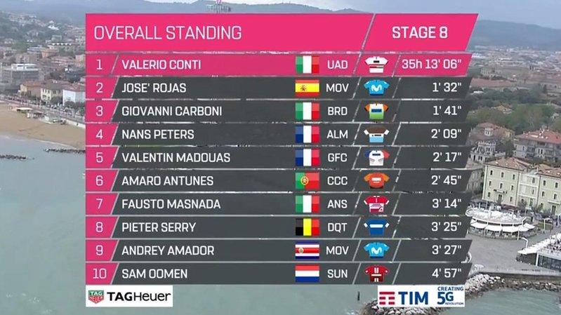 Giro De Italia 2019 Resumen Y Clasificación Tras La Etapa: Giro De Italia 2019: La Etapa Ocho De Ciclismo, En Directo Hoy