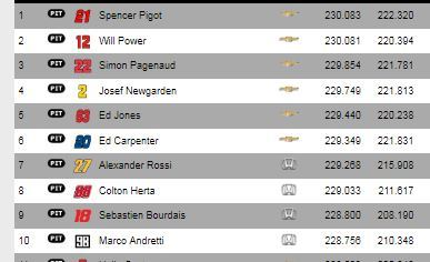 Top-10 provisional
