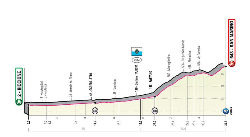 PERFIL de la contrarreloj más larga del Giro de Italia 2019