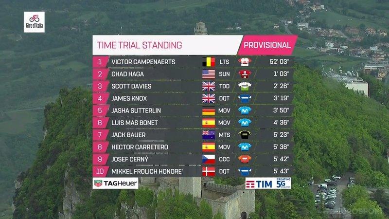 TOP 10 provisional de esta 9ª etapa del Giro de Italia 2019
