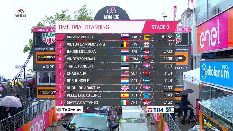 TOP 10 de la contrarreloj en esta 9ª etapa del Giro de Italia 2019