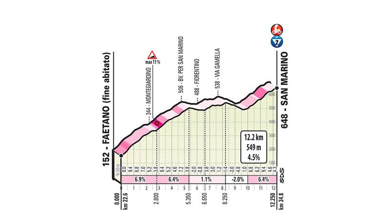 La contrarreloj termina con una larga subida hacia San Marino. Cota muy importante en una etapa contra el crono