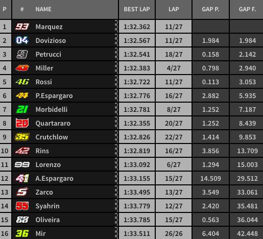 Así ha terminado la carrera de MotoGP en el GP de Francia.