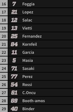 Parrilla de salida Moto3 (2/2).
