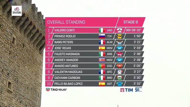 CLASIFICACIÓN GENERAL del Giro de Italia 2019 tras la 9ª etapa