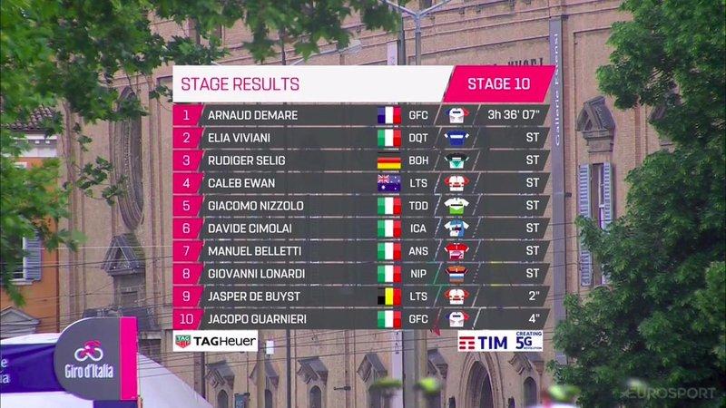 TOP10 de la 10ª etapa del Giro