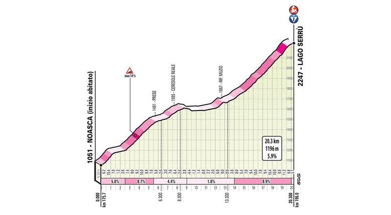 El perfil de la última cota de la jornada en el Giro