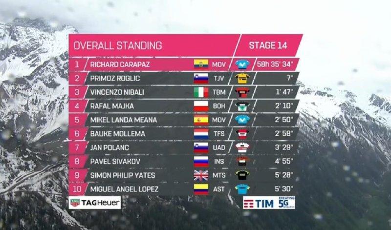 CLASIFICACIÓN GENERAL del Giro de Italia 2019 tras la 14ª etapa