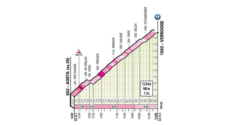 PERFIL del puerto de 1ª categoría que suben ahora los ciclistas del Giro de Italia