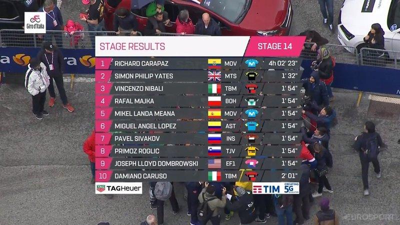 TOP 10 de la 14ª etapa del Giro de Italia 2019