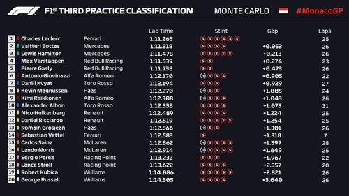 Live Follow Monaco Gp Qualifying As It Happens