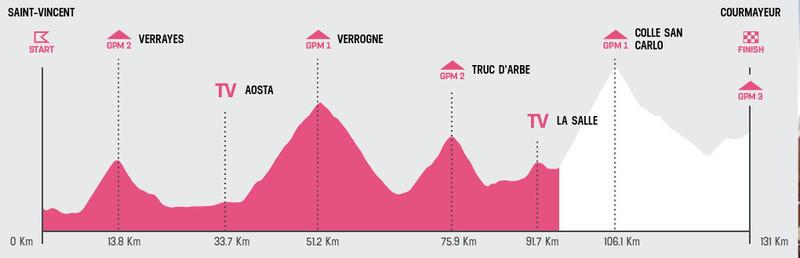 Esta es la situación actual de la carrera en la 14ª etapa del Giro de Italia 2019