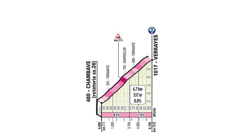 PERFIL del puerto de 2ª categoría que los ciclistas tendrán que superar en este inicio de etapa