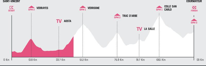 Esta es la situación de carrera en la 14ª etapa del Giro de Italia 2019