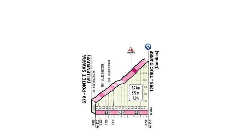 PERFIL del Truc d'Arbe, cota de 2ª categoría en esta 14ª etapa del Giro de Italia 2019