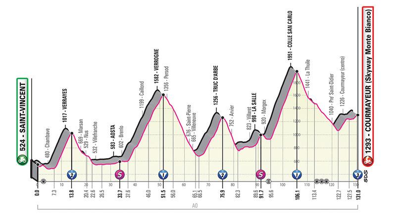 PERFIL de la 14ª etapa del Giro de Italia 2019