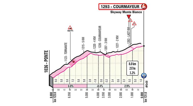 PERFIL del final de esta 14ª etapa del Giro de Italia 2019