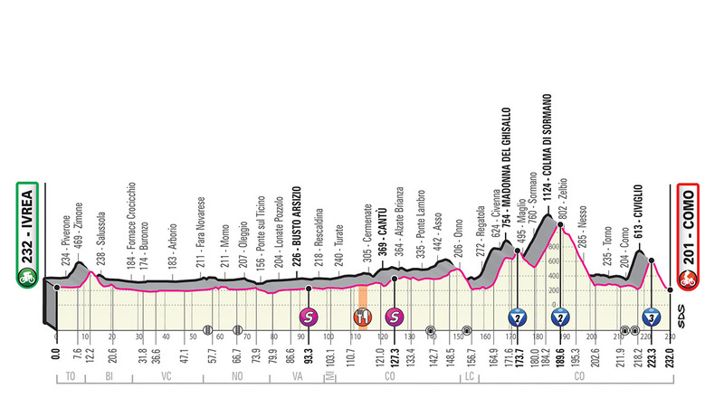 El perfil de la 15ª etapa del Giro