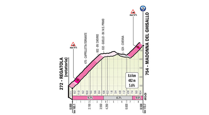 El perfil del primer puerto de la jornada de hoy en el Giro de Italia