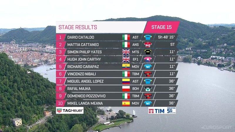 TOP10 de la 15ª etapa del Giro