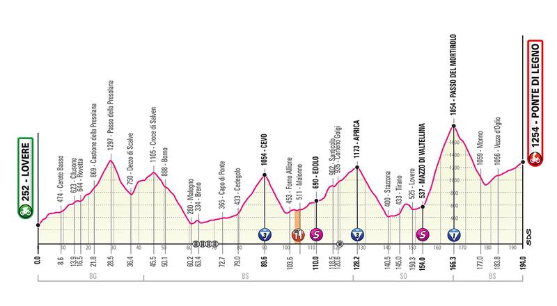 El perfil de la etapa de hoy en el Giro de Italia