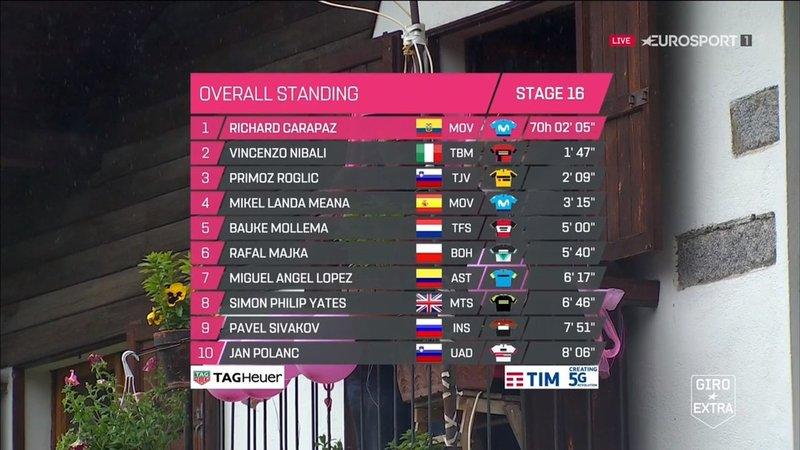 TOP10 de la General del Giro de Italia