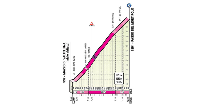 El Mortirolo puede dar un vuelco a la General del Giro de Italia