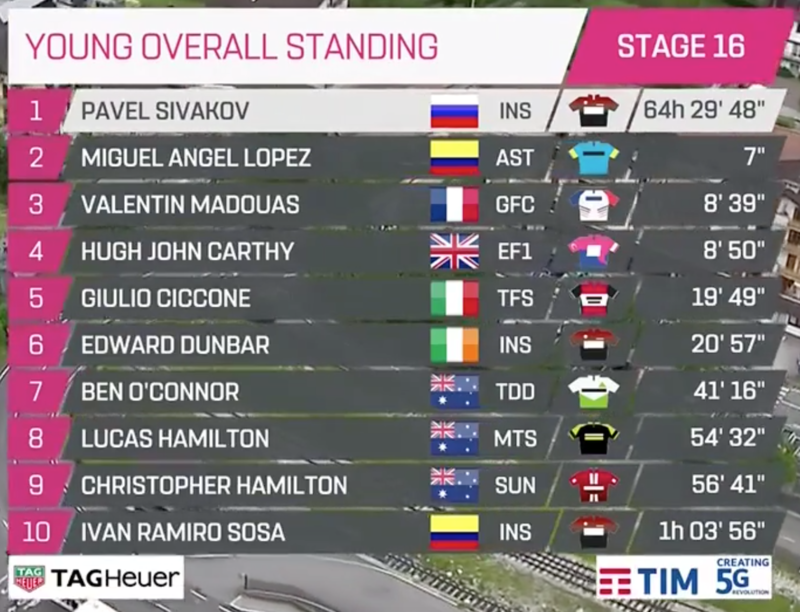 Bonita pugna por ser el mejor sub25 de la carrera entre M.A. López y Sivakov