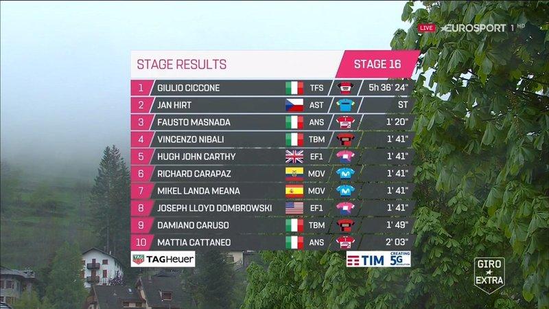 TOP10 de la 16ª etapa del Giro