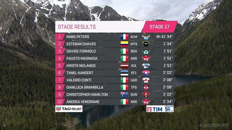 TOP10 de la etapa