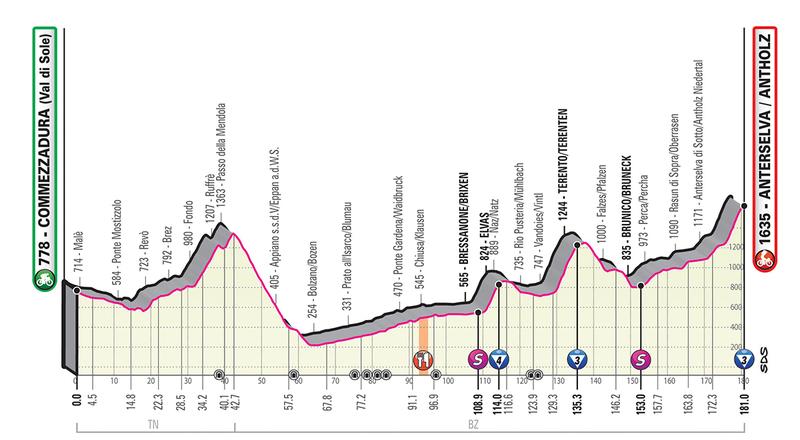El perfil de la 17ª etapa del Giro de Italia 2019