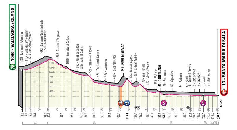 El perfil de la 18ª etapa del Giro de Italia 2019
