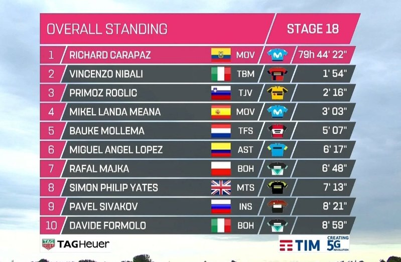 TOP10 de la General del Giro