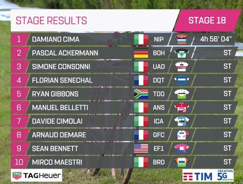 TOP10 de la etapa de hoy en el Giro de Italia