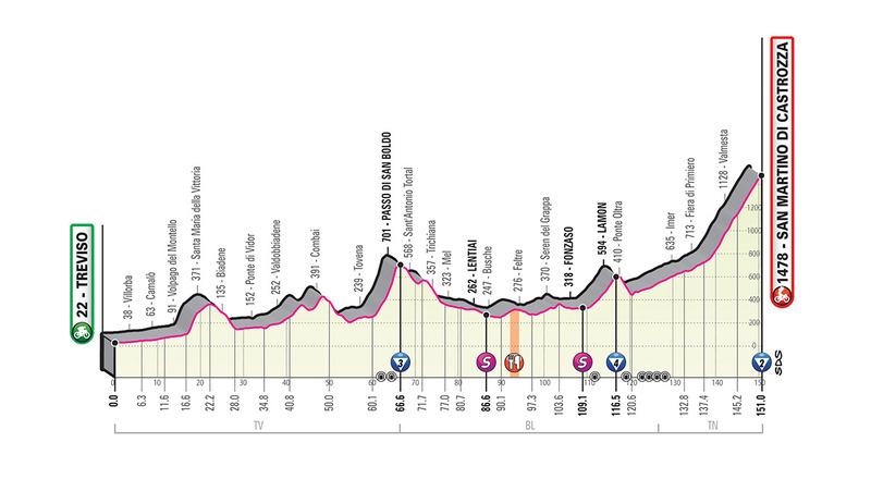 PERFIL de la 19ª etapa del Giro de Italia 2019