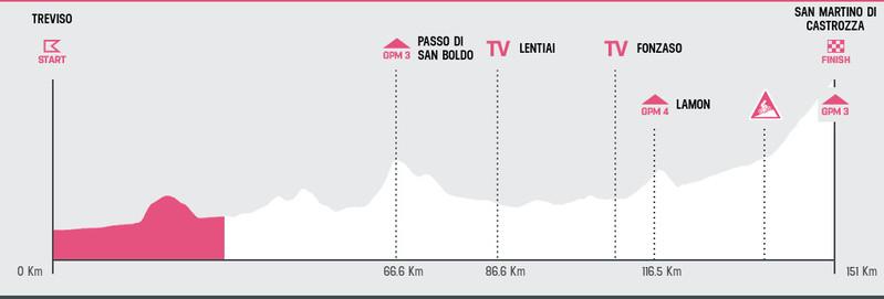 Esta es la situación de carrera en esta 19ª etapa del Giro de Italia 2019