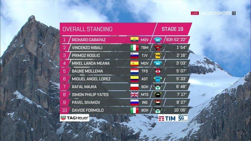 CLASIFICACIÓN general del Giro de Italia tras la 19ª etapa